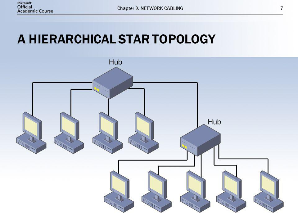 Chapter 2: NETWORK CABLING7 A HIERARCHICAL STAR TOPOLOGY