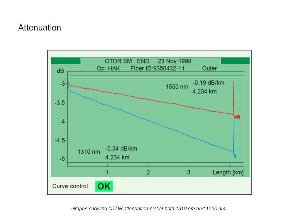 Attenuation Graphs showing OTDR attenuation plot at both 1310 nm and 1550 nm.