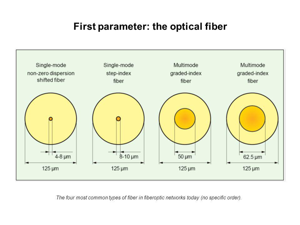 First parameter: the optical fiber The four most common types of fiber in fiberoptic networks today (no specific order).