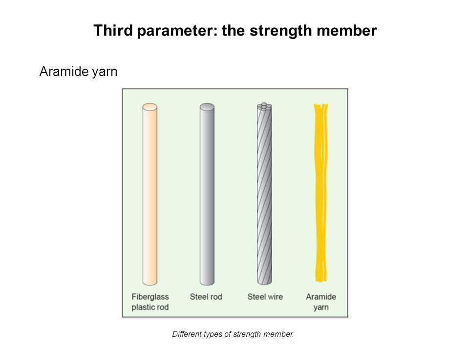 Third parameter: the strength member Aramide yarn Different types of strength member.