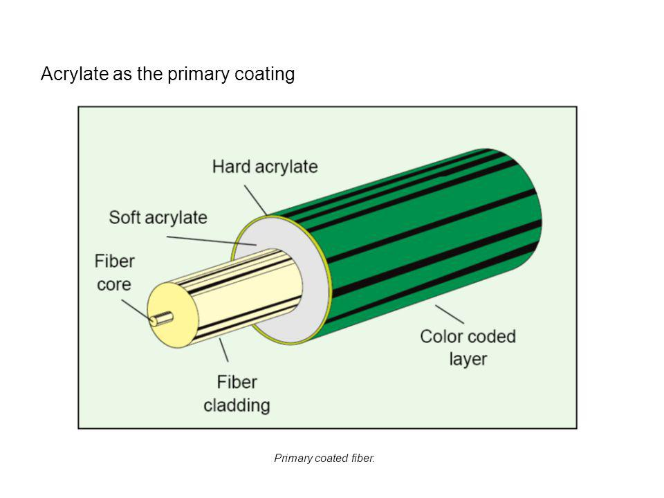 Acrylate as the primary coating Primary coated fiber.
