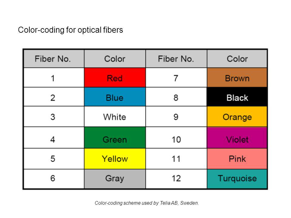 Color-coding for optical fibers Color-coding scheme used by Telia AB, Sweden.