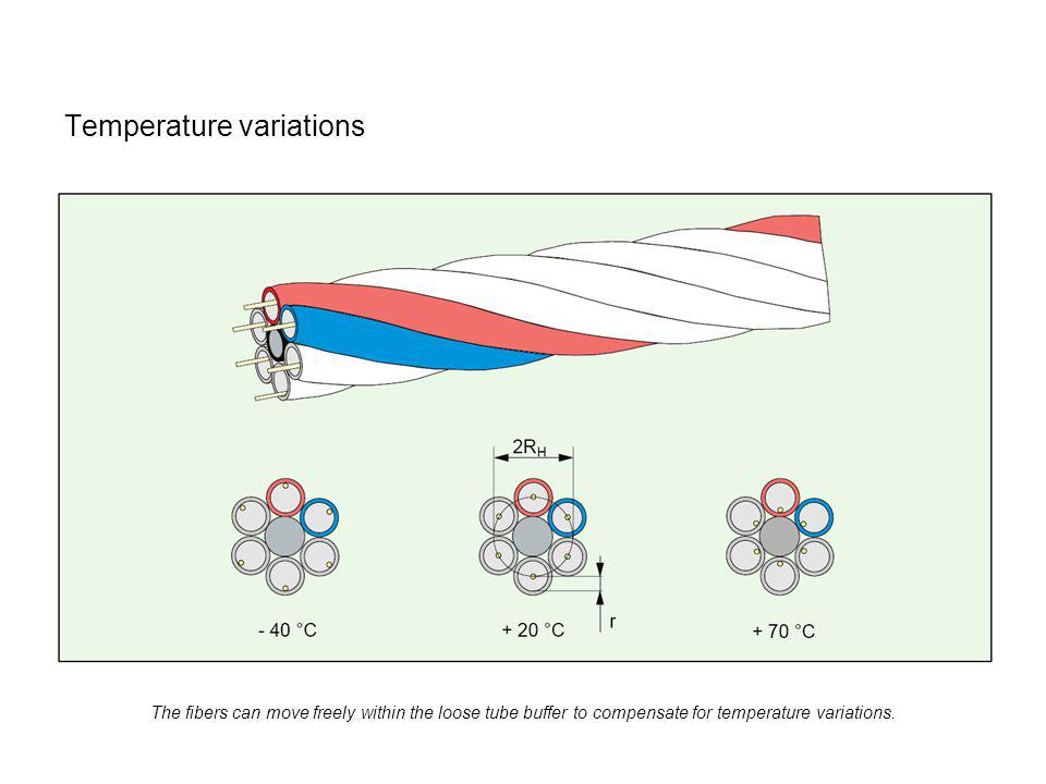 Temperature variations The fibers can move freely within the loose tube buffer to compensate for temperature variations.