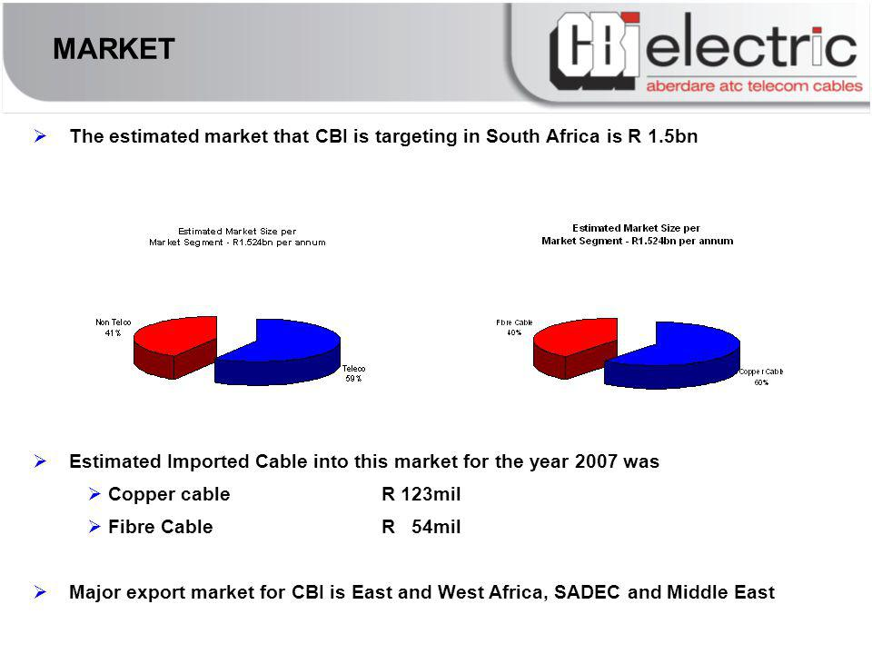 MARKET The estimated market that CBI is targeting in South Africa is R 1.5bn Estimated Imported Cable into this market for the year 2007 was Copper cableR 123mil Fibre CableR 54mil Major export market for CBI is East and West Africa, SADEC and Middle East