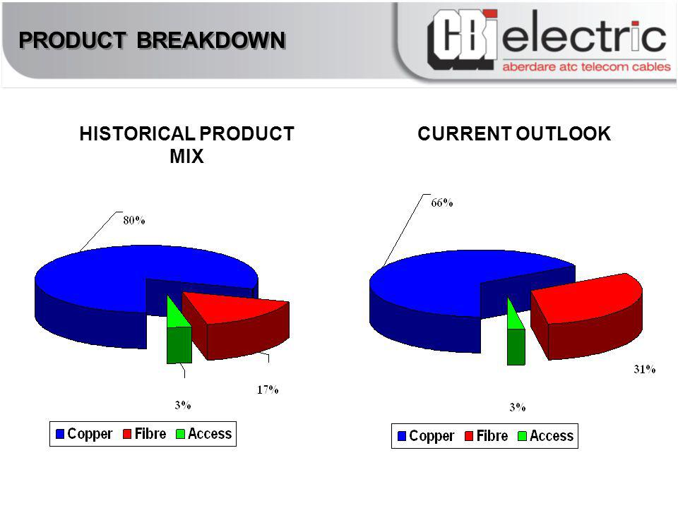 PRODUCT BREAKDOWN HISTORICAL PRODUCT MIX CURRENT OUTLOOK