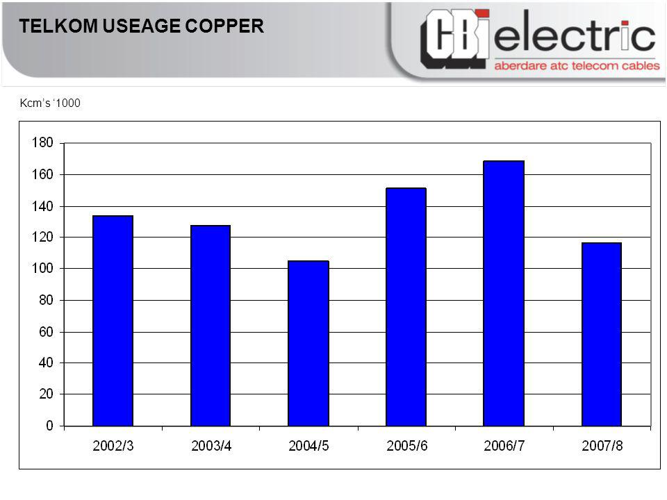 TELKOM USEAGE COPPER Kcms 1000