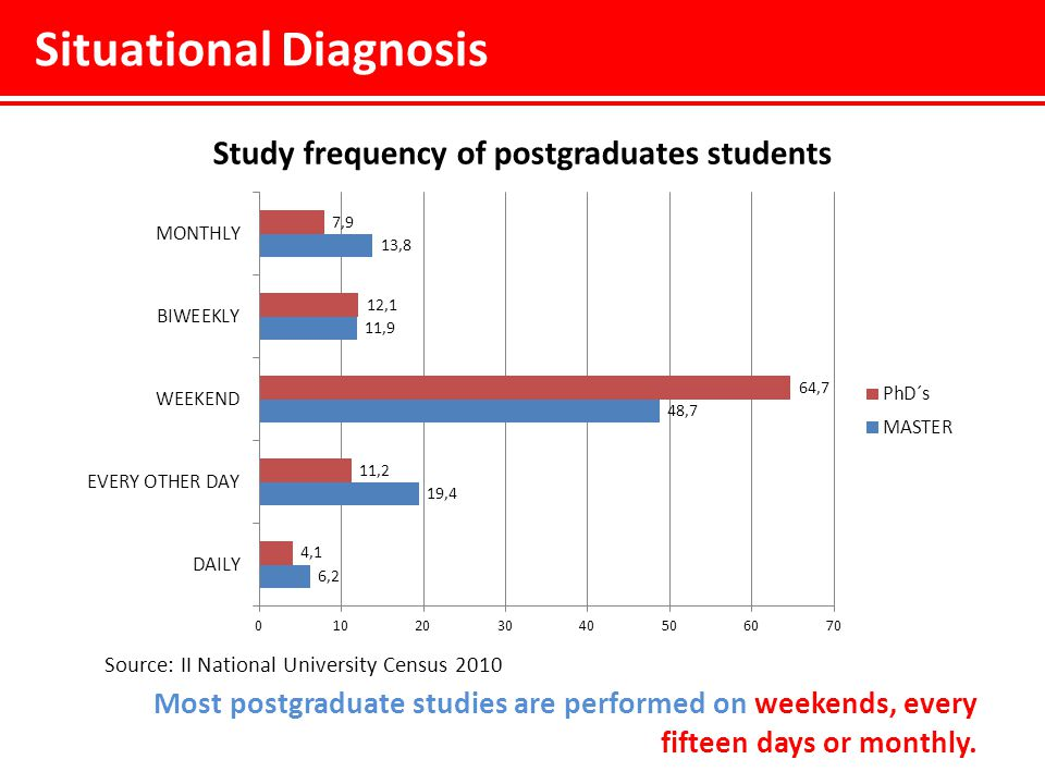 Situational Diagnosis Source: II National University Census 2010 Most postgraduate studies are performed on weekends, every fifteen days or monthly.