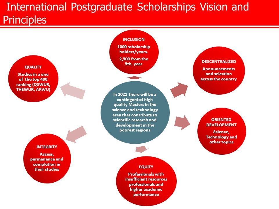 International Postgraduate Scholarships Vision and Principles In 2021 there will be a contingent of high quality Masters in the science and technology area that contribute to scientific research and development in the poorest regions INCLUSION 1000 scholarship holders/years.