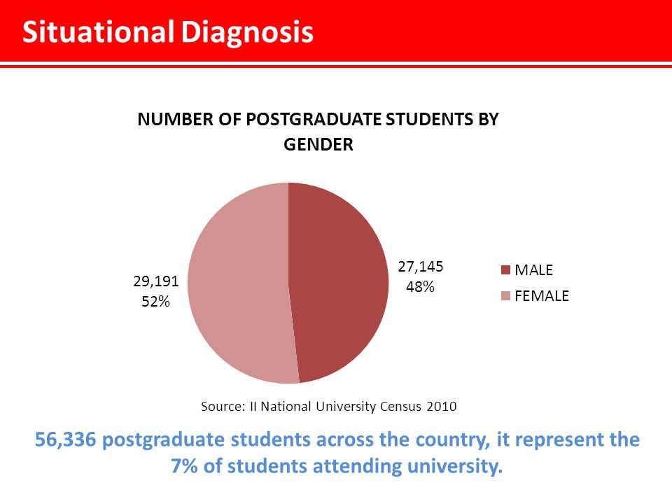 Situational Diagnosis Source: II National University Census 2010 56,336 postgraduate students across the country, it represent the 7% of students attending university.