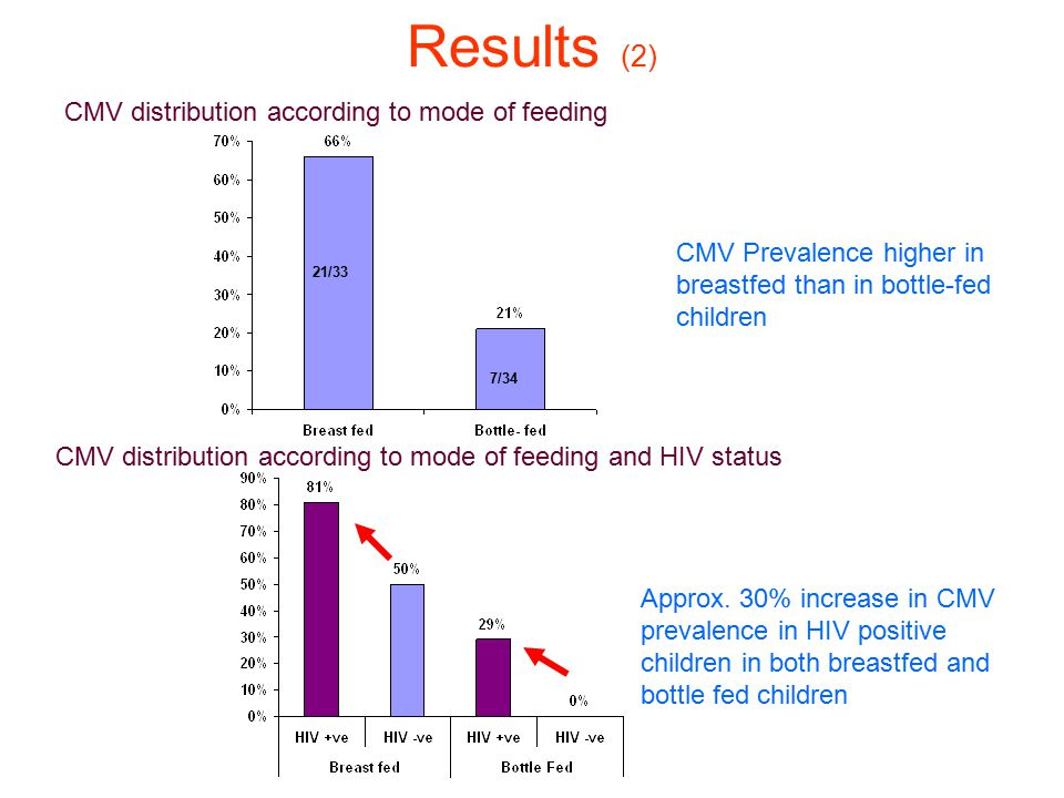 Results (2) 21/33 7/34 CMV Prevalence higher in breastfed than in bottle-fed children Approx.