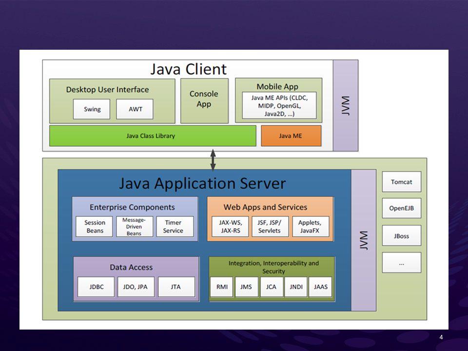 Arquiteturas  NET e Java - ppt download