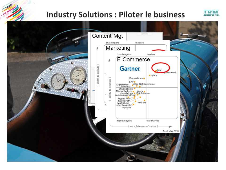 Content Mgt Marketing E-Commerce Industry Solutions : Piloter le business