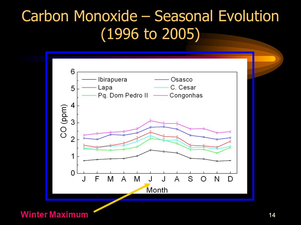 14 Carbon Monoxide – Seasonal Evolution (1996 to 2005) Winter Maximum