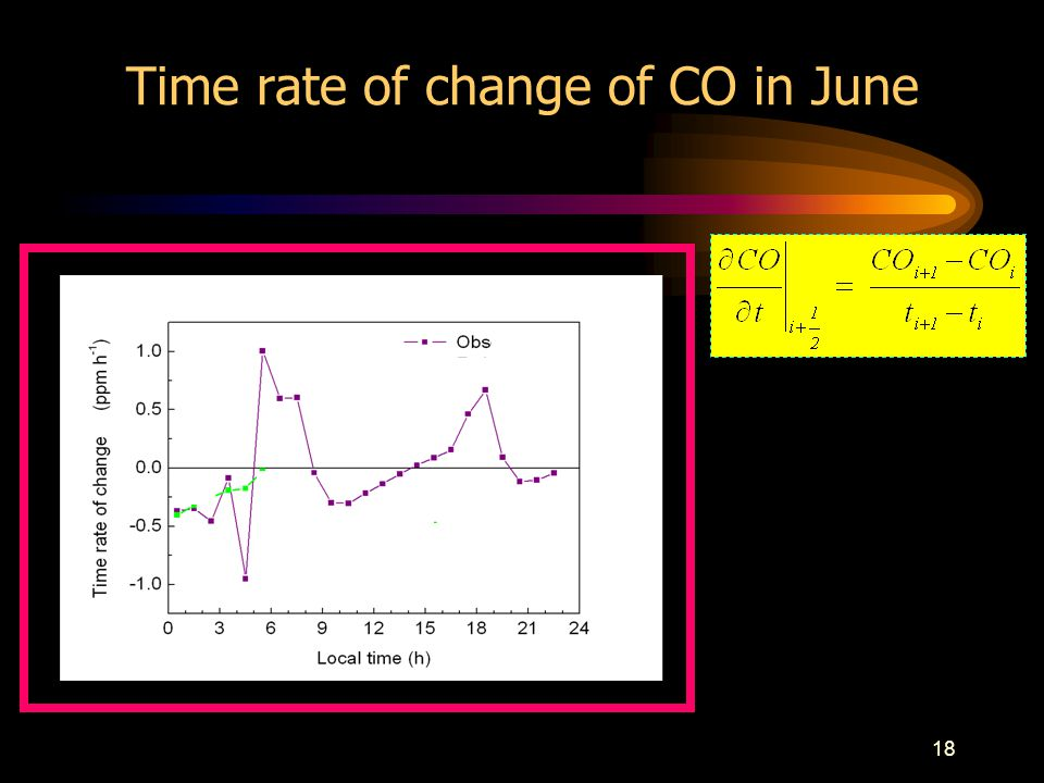 18 Time rate of change of CO in June