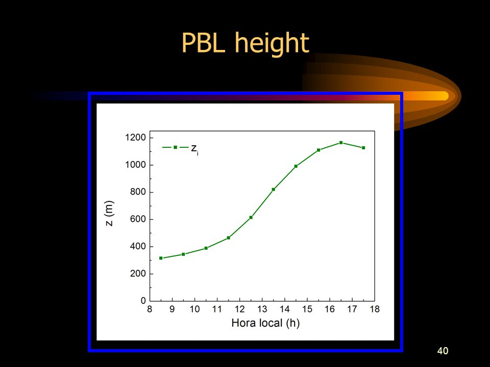 40 PBL height