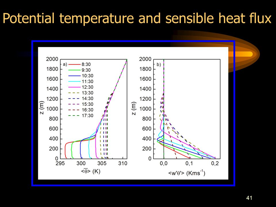 41 Potential temperature and sensible heat flux