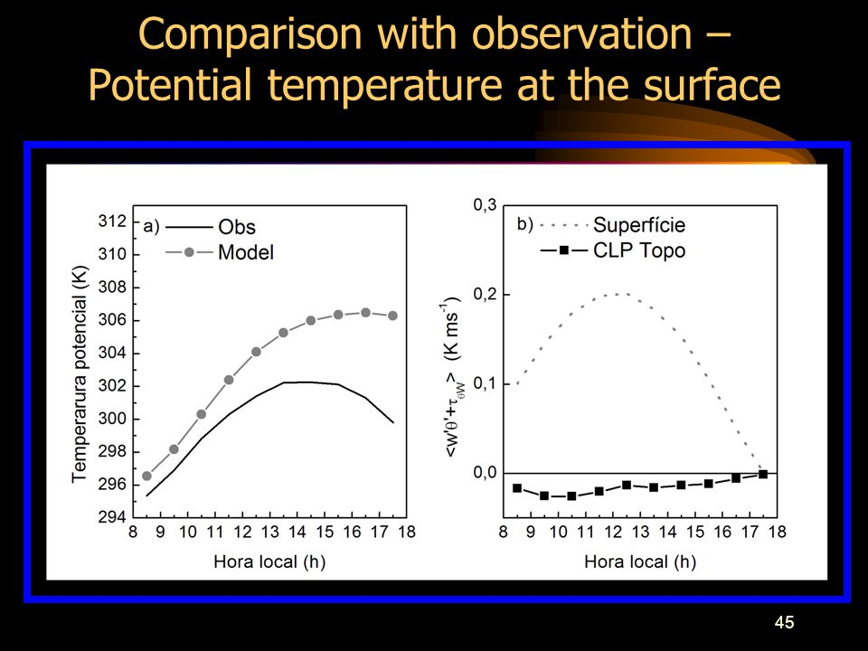 45 Comparison with observation – Potential temperature at the surface