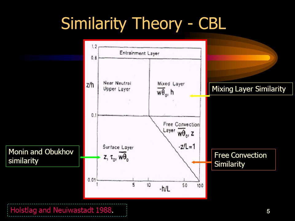 5 Similarity Theory - CBL Monin and Obukhov similarity Holstlag and Neuiwastadt 1988.
