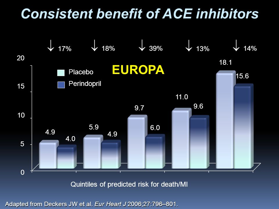 20 15 10 5 0 17% 18% 39% 13% 14% 4.9 4.0 5.9 4.9 9.7 6.0 11.0 9.6 18.1 15.6 Quintiles of predicted risk for death/MI Placebo Perindopril EUROPA Consistent benefit of ACE inhibitors Adapted from Deckers JW et al.
