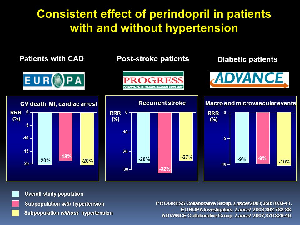 Consistent effect of perindopril in patients with and without hypertension Overall study population Subpopulation with hypertension Subpopulation without hypertension PROGRESS Collaborative Group.