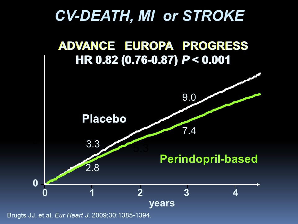 3.3 6.3 9.0 11.8 2.8 5.3 7.4 9.7 Placebo Perindopril-based ADVANCE EUROPA PROGRESS HR 0.82 (0.76-0.87) P < 0.001 % 10 5 0 CV-DEATH, MI or STROKE 01234 years Brugts JJ, et al.
