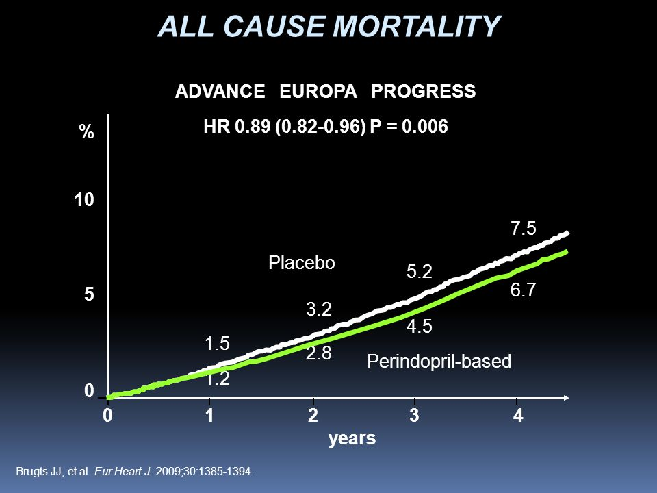 1.5 3.2 5.2 7.5 1.2 2.8 4.5 6.7 Placebo Perindopril-based ADVANCE EUROPA PROGRESS HR 0.89 (0.82-0.96) P = 0.006 % 10 5 0 01234 years ALL CAUSE MORTALITY Brugts JJ, et al.