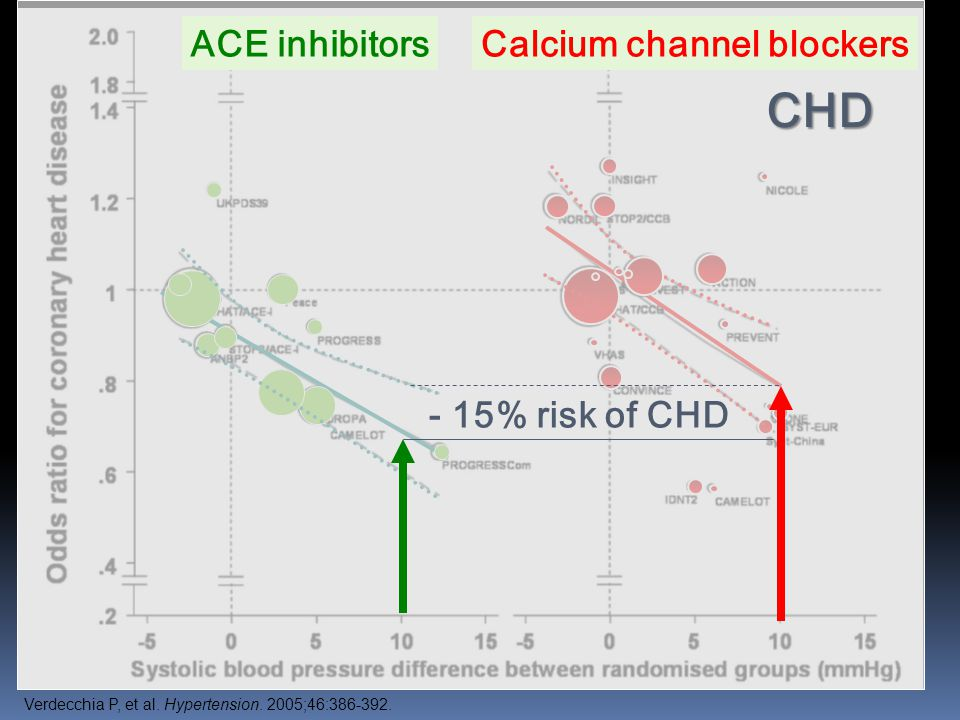 - 15% risk of CHD CHD ACE inhibitorsCalcium channel blockers Verdecchia P, et al.
