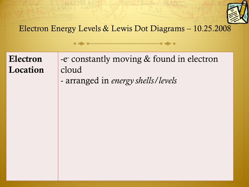 Catalyst Find The Atomic Mass Protons Electrons And