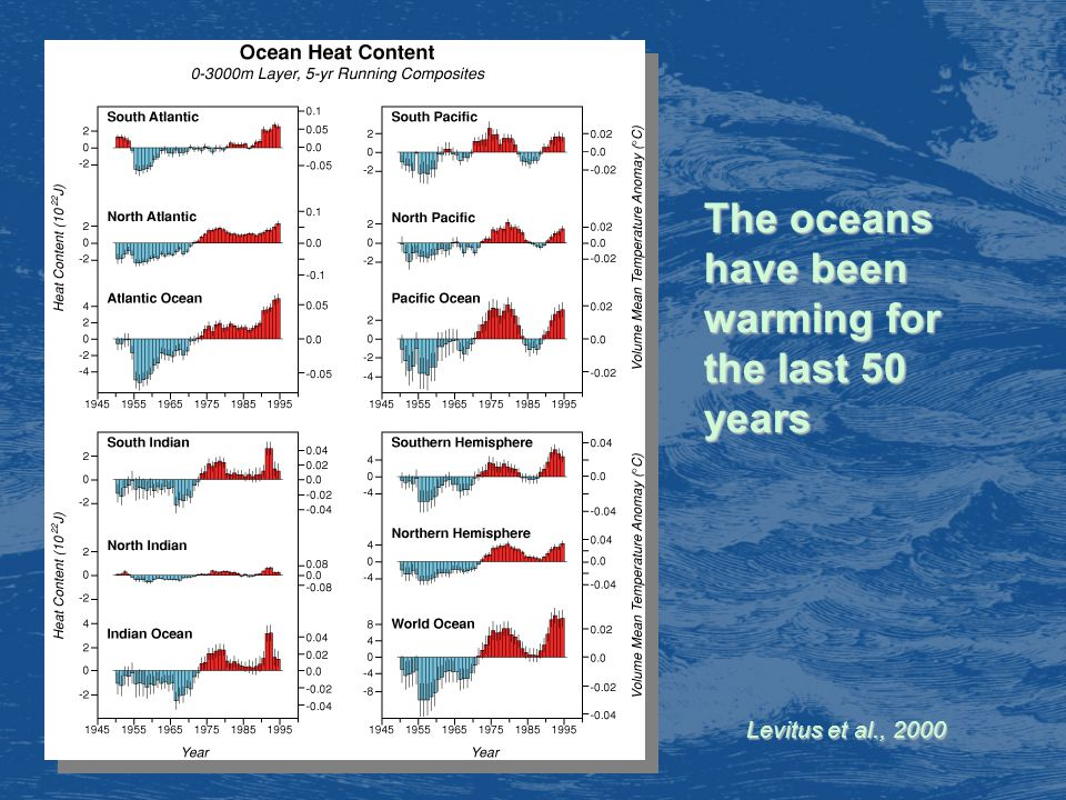 Levitus et al., 2000 The oceans have been warming for the last 50 years