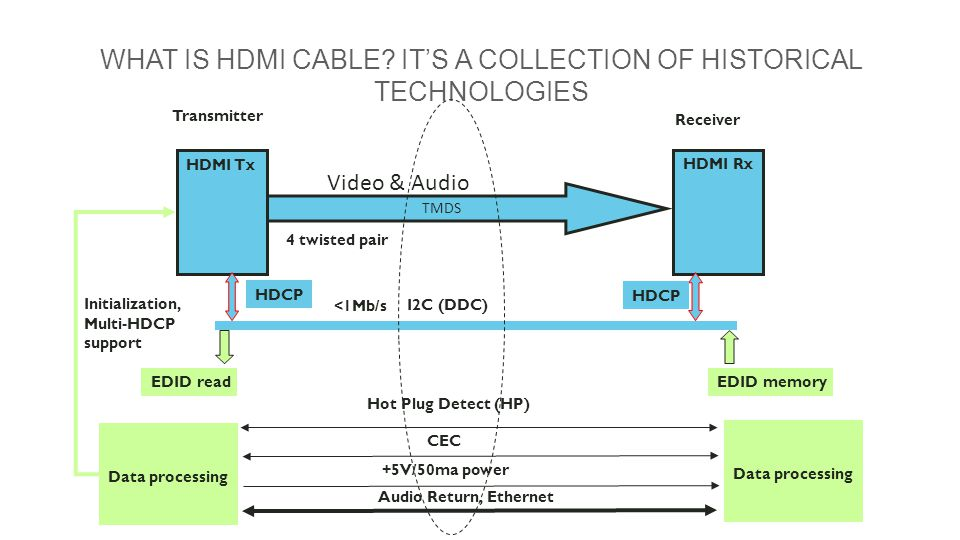 Integrating iOS Control and HDMI/HDBaseT Connectivity for Efficiency ...