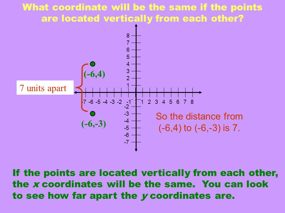 What coordinate will be the same if the points are located vertically from each other.