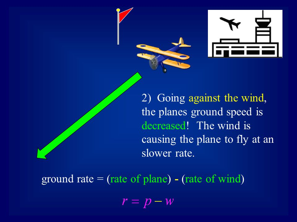2) Going against the wind, the planes ground speed is decreased.