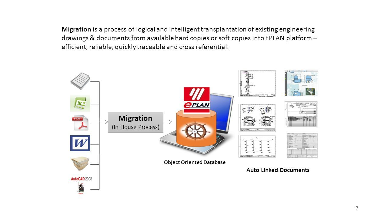 1  2 Migration ServicesElectrical Manufacturing IndustriesPanel