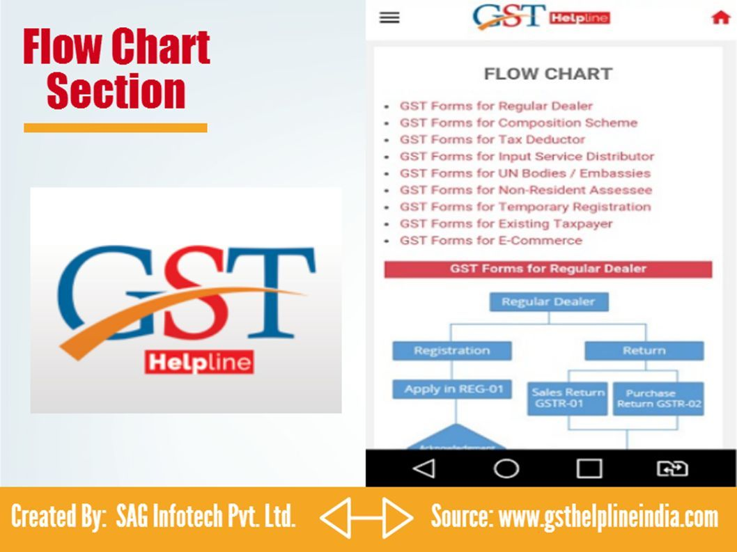 GST Helpline - A Complete GST App TO RESOLVE GST INDIA QUERIES - ppt