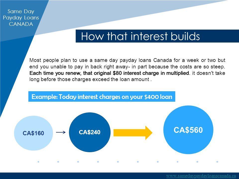 $560 Same Day Loans