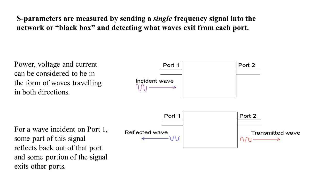Rf And Microwave Network Theory Analysis Ppt Download In A Circuit The Current Can Be Transmitted To Power Voltage Considered Form Of Waves Travelling