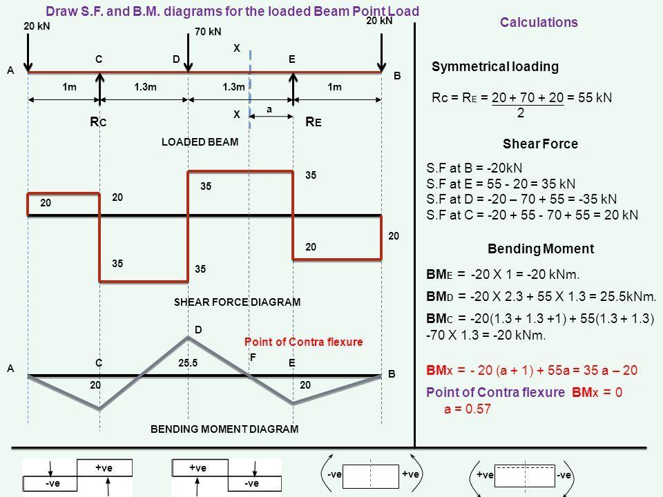 Shear force moment diagram calculator circuit wiring and diagram hub presented by prof hanuamanth raj department of mechanical rh slideplayer com shear force and bending moment diagram online calculator shear and moment ccuart Gallery