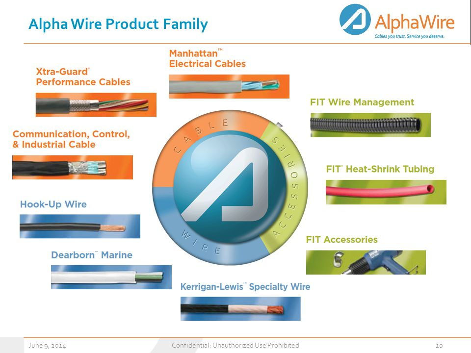 Alpha Wire Product Family June 9, 2014Confidential: Unauthorized Use Prohibited10
