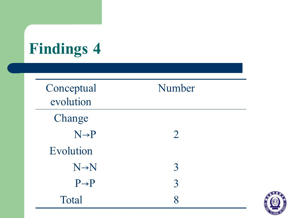 Findings 4 Conceptual evolution Number Change N P 2 Evolution N N P P 3333 Total8