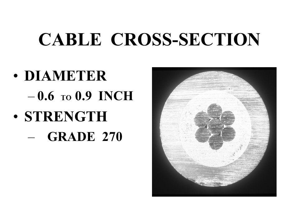 CABLE CROSS-SECTION DIAMETER –0.6 TO 0.9 INCH STRENGTH – GRADE 270