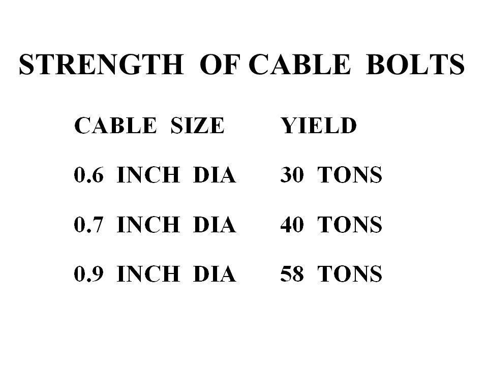 STRENGTH OF CABLE BOLTS