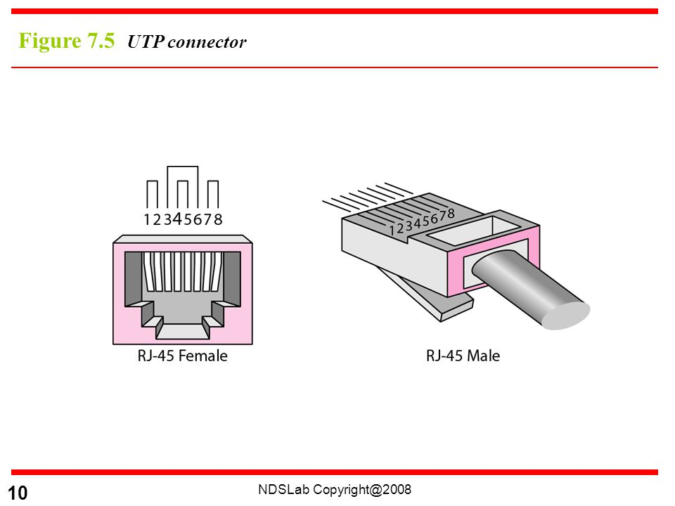 NDSLab 10 Figure 7.5 UTP connector