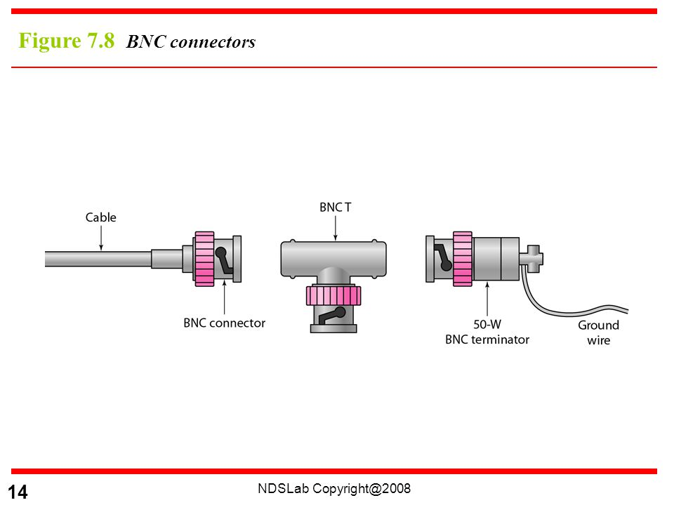 NDSLab 14 Figure 7.8 BNC connectors