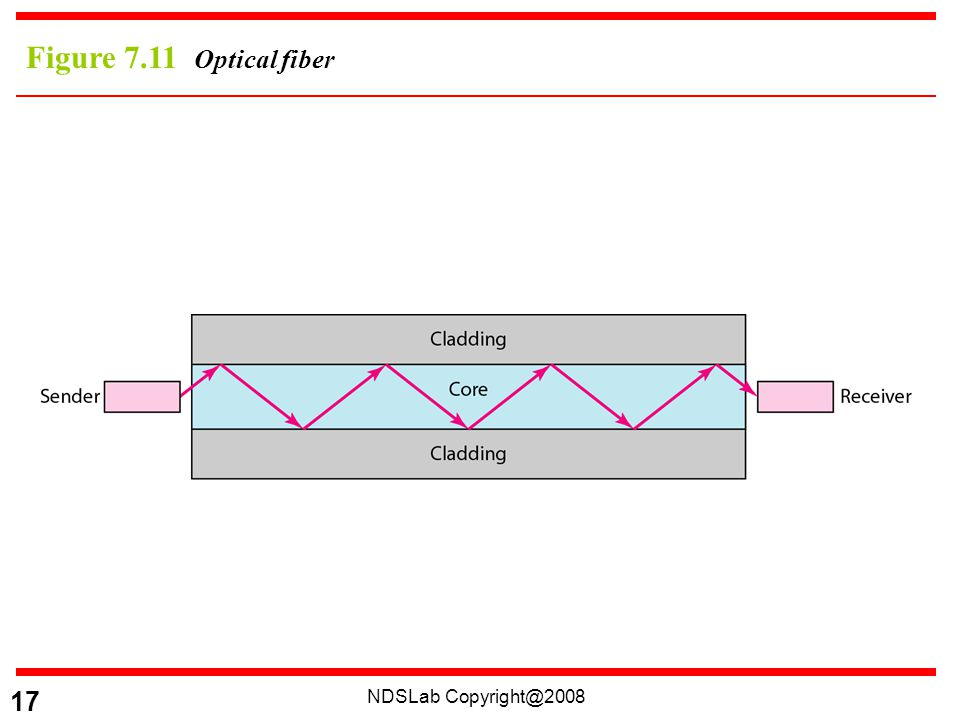 NDSLab 17 Figure 7.11 Optical fiber