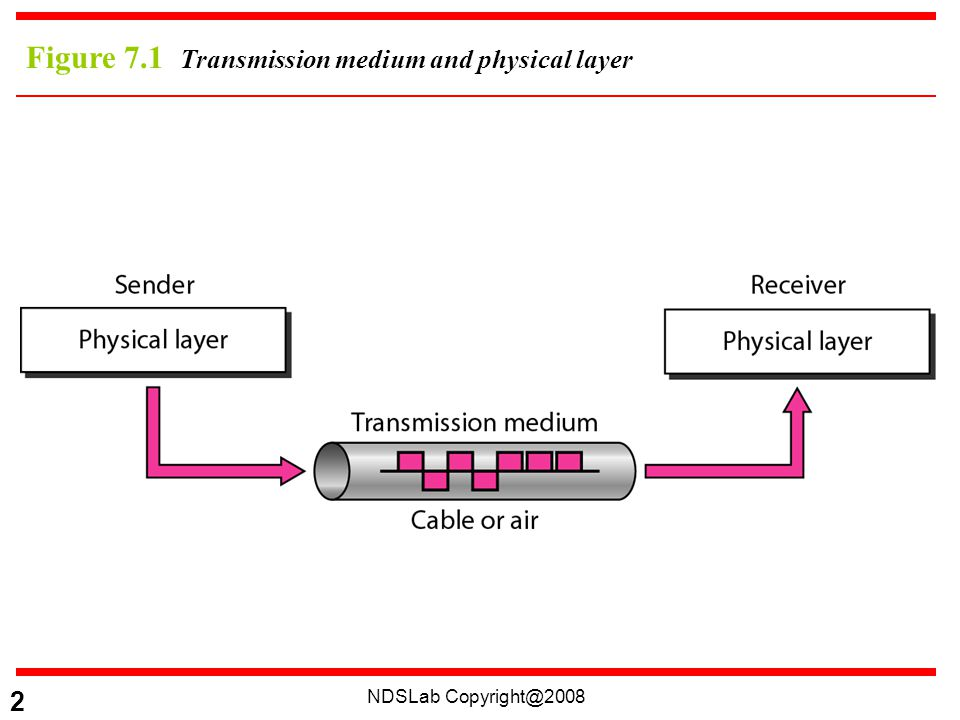 NDSLab 2 Figure 7.1 Transmission medium and physical layer