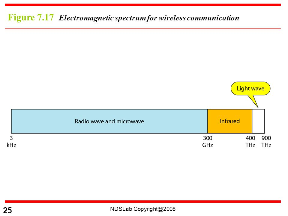 NDSLab 25 Figure 7.17 Electromagnetic spectrum for wireless communication