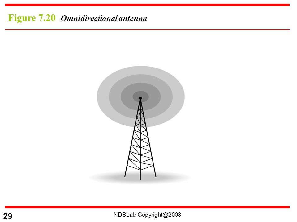 NDSLab 29 Figure 7.20 Omnidirectional antenna