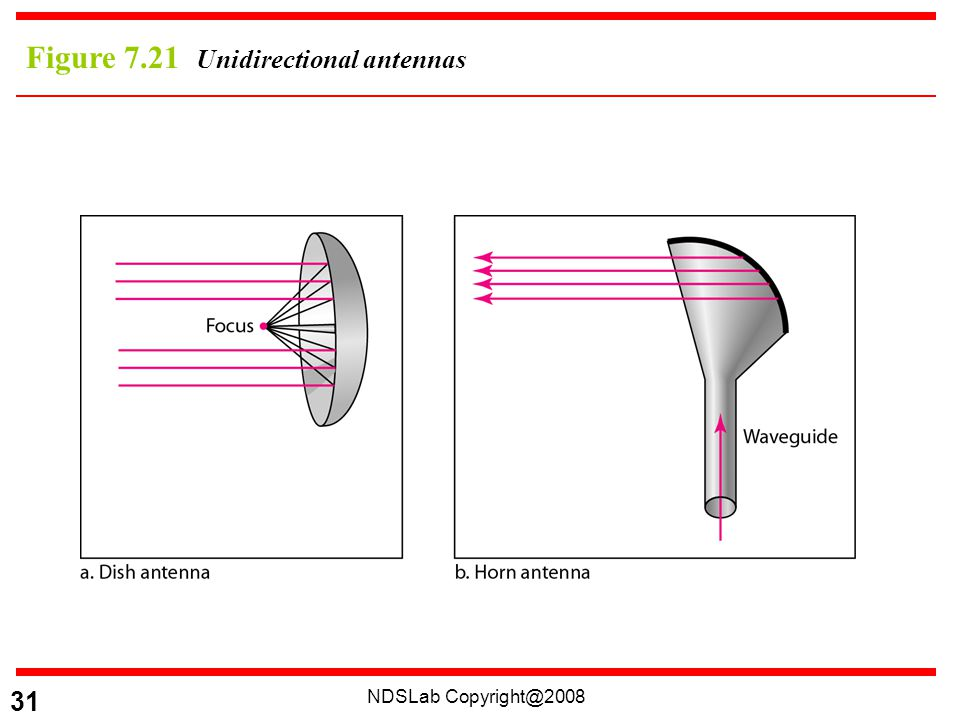 NDSLab 31 Figure 7.21 Unidirectional antennas