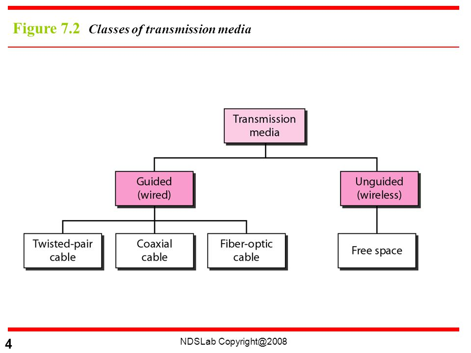 NDSLab 4 Figure 7.2 Classes of transmission media