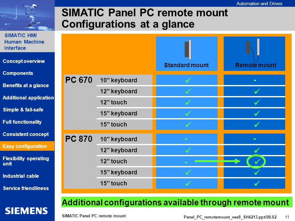 Automation and Drives SIMATIC HMI Human Machine Interface Panel_PC_remotemount_vee8_SH4213.ppt/ SIMATIC Panel PC remote mount SIMATIC Panel PC remote mount Configurations at a glance Remote mountStandard mount PC 870 PC keyboard 12 keyboard 12 touch 15 keyboard 15 touch 10 keyboard 12 keyboard 12 touch 15 keyboard 15 touch Additional configurations available through remote mount Components Additional application Benefits at a glance Consistent concept Simple & fail-safe Service friendliness Concept overview Full functionality Flexibility operating unit Industrial cable Easy configuration